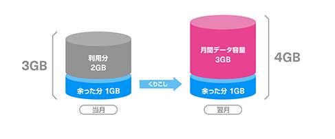 データ容量の繰り越しのイメージ